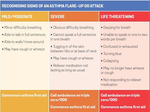 What you need to know about asthma I UniHealth